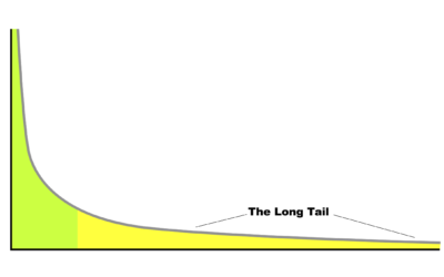 Long-Tail Keyword Strategy
